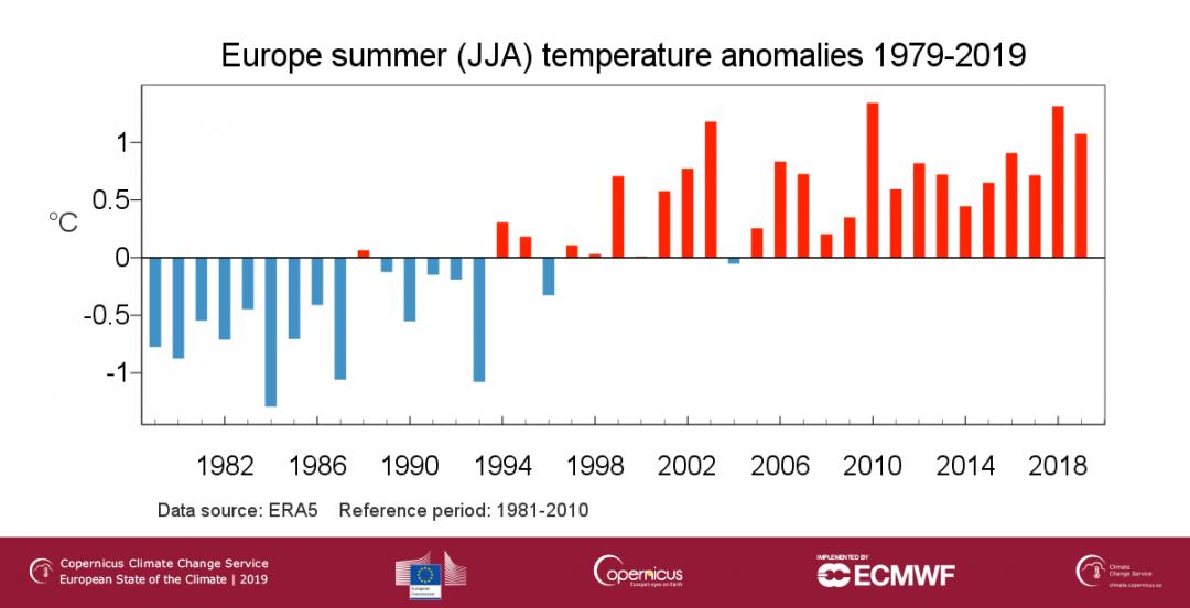 europ sommer anomalien C3S ESOTC19 General European temp 2019