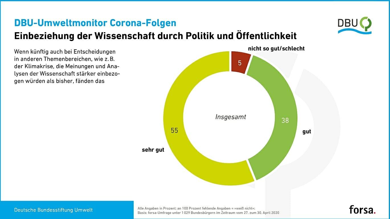 Umfrage: Klimakrise toppt Coronakrise