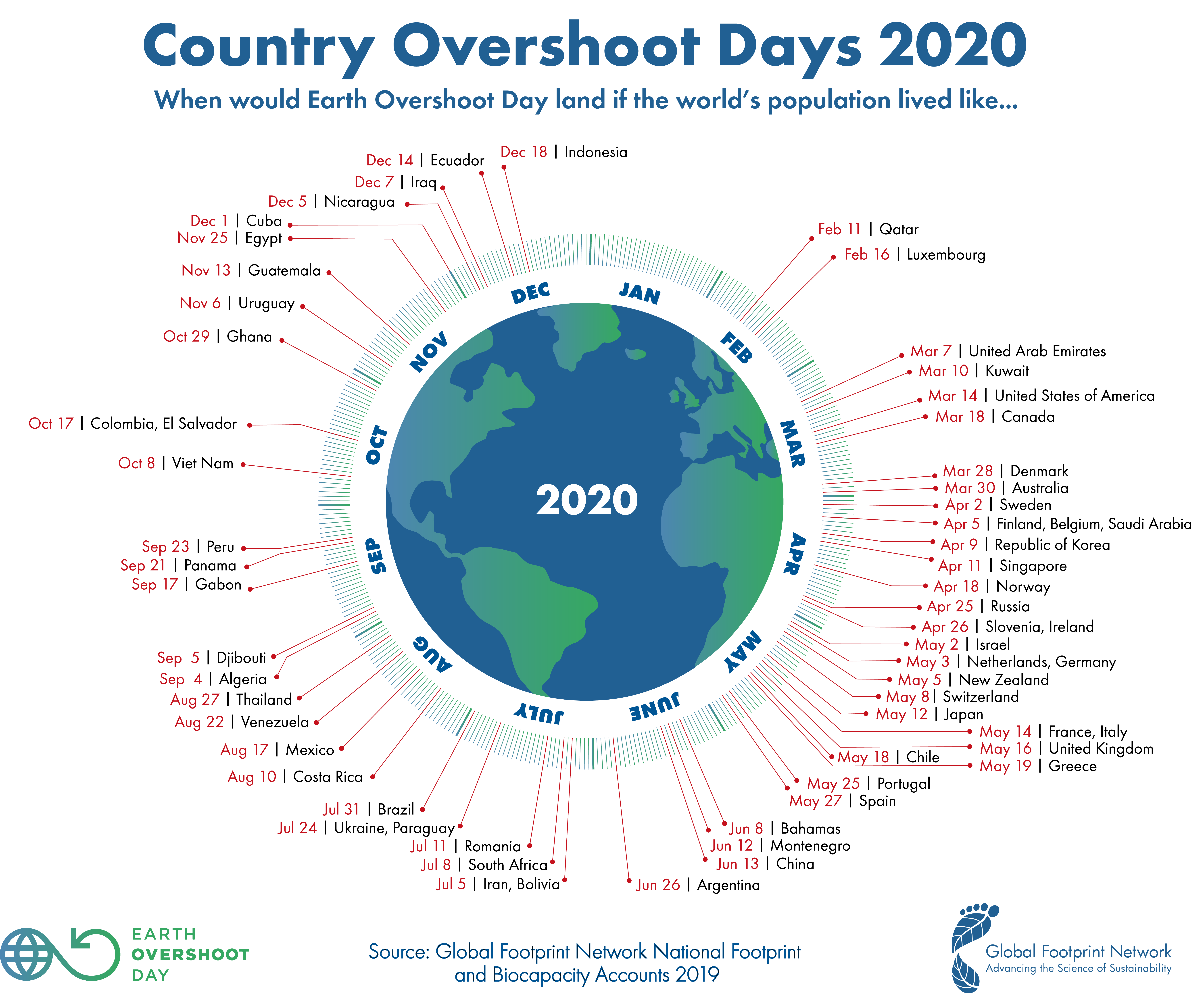 GFN Country Overshoot Day 2020 1
