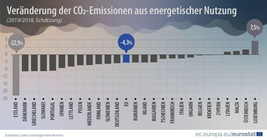 co2 senkung 2019 eurostat