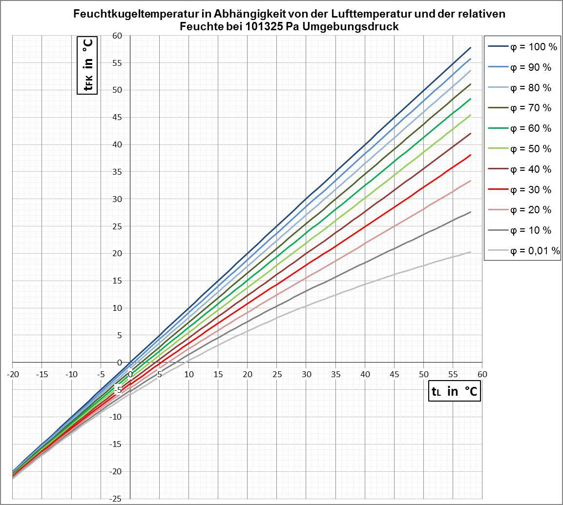 Diagramm Feuchtkugeltemperatur VinDex ccbysa40
