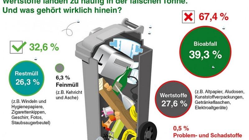 Restmüll in Deutschland in 35 Jahren fast halbiert