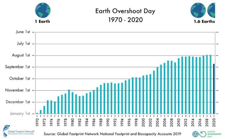 earth overshoot day anzahl erden