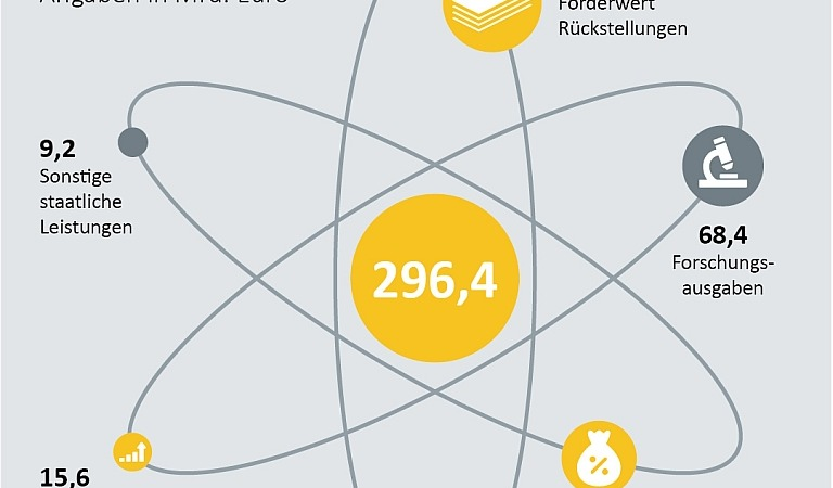 Billionen-Grab der Atomenergie-Nutzung