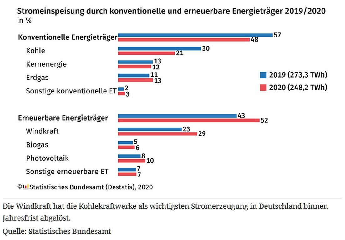 Aufwärtstrend: Fast 52 Prozent erneuerbare Energie