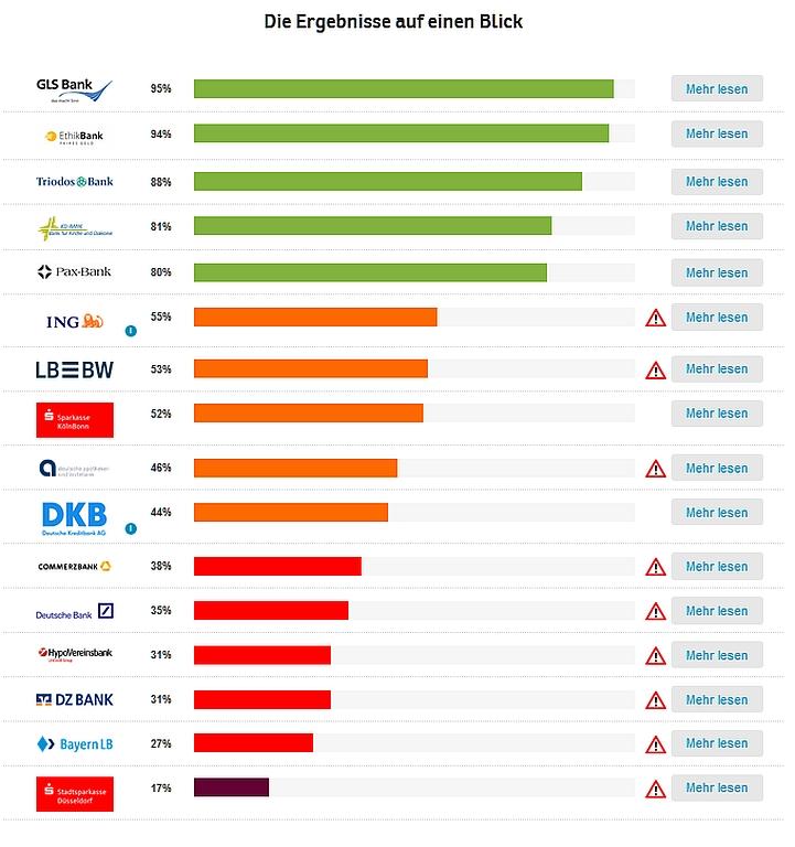 Screenshot Bankenstudie Ergebnis
