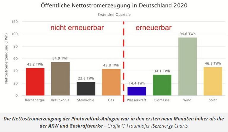 screen ise Oeffentliche Nettostromerzeugung in Deutschland 2020 Grafik © Fraunhofer ISE Energy Charts 1