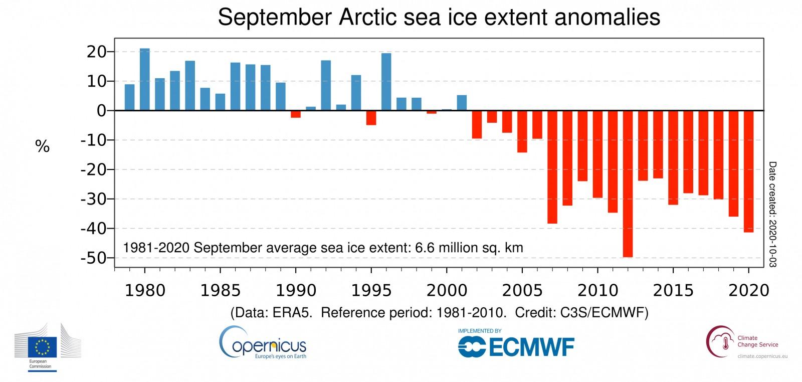 ts September anomaly Arctic ERA5 CIE 202009 v01