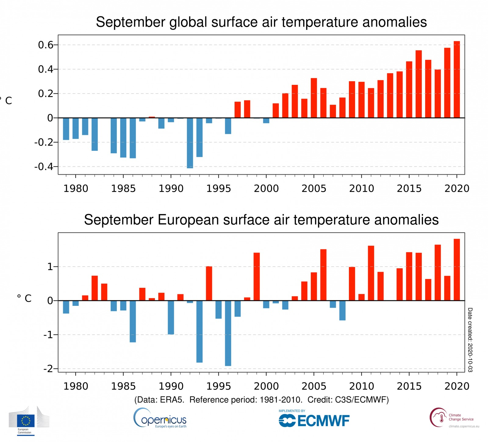 ts September anomaly Global ERA5 2T 202009 v01