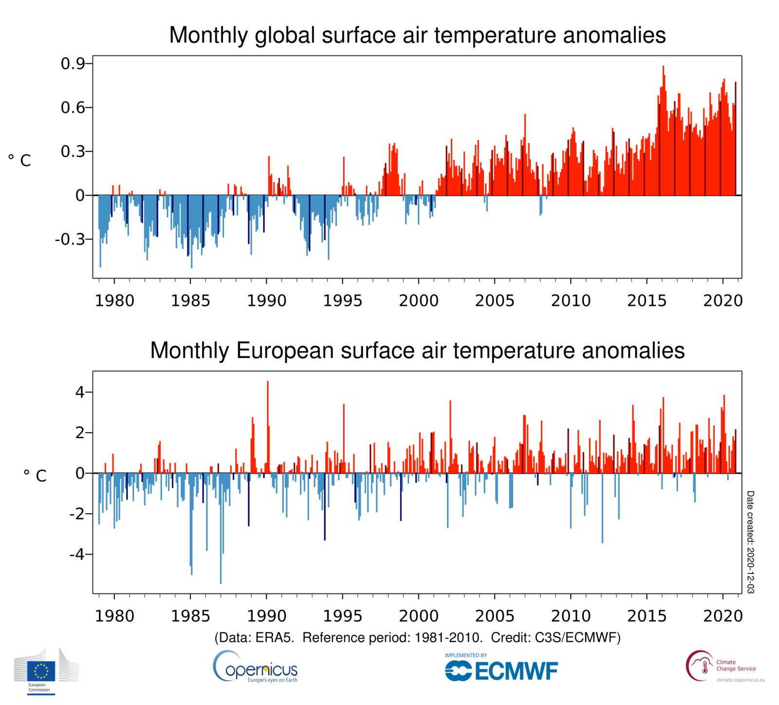 ts 1month anomaly Global ERA5 2T 202011 v01