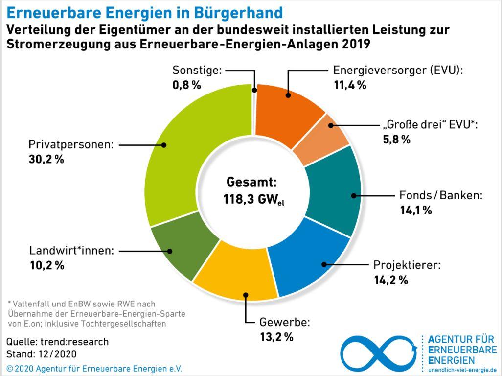 AEE Erneurbare in Buergerhand Grafik AEE