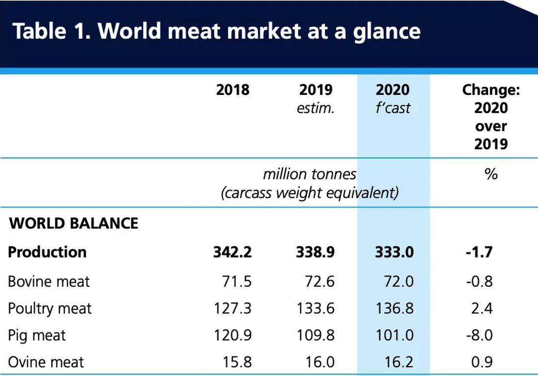 Fleischverzehr Grafik FAO