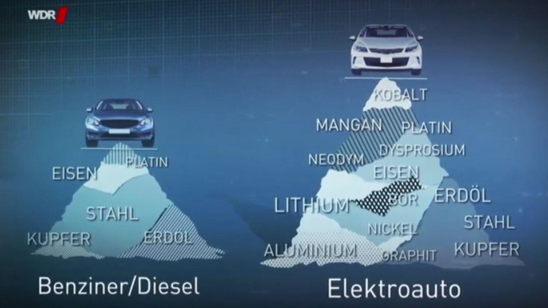 Mär vom klimafreundlichen Elektroauto