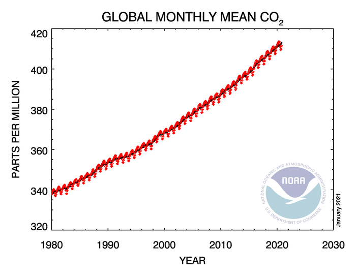 co2 trend all gl 2020