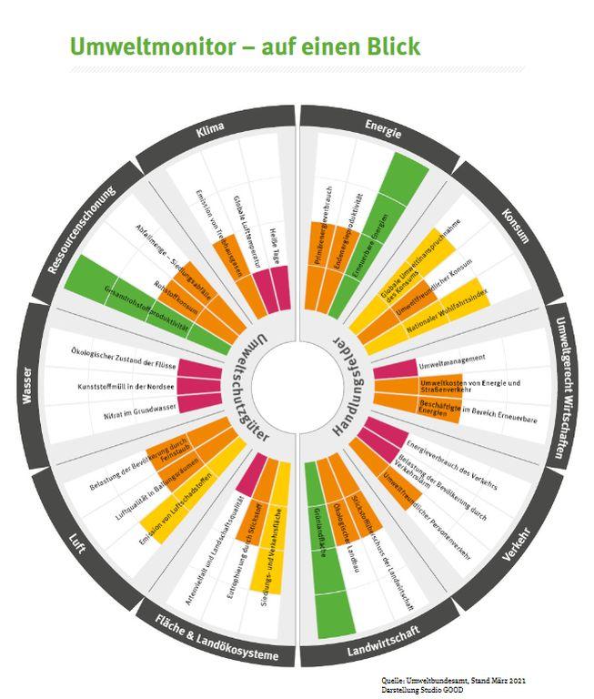 UBA Umweltmonitot 2020