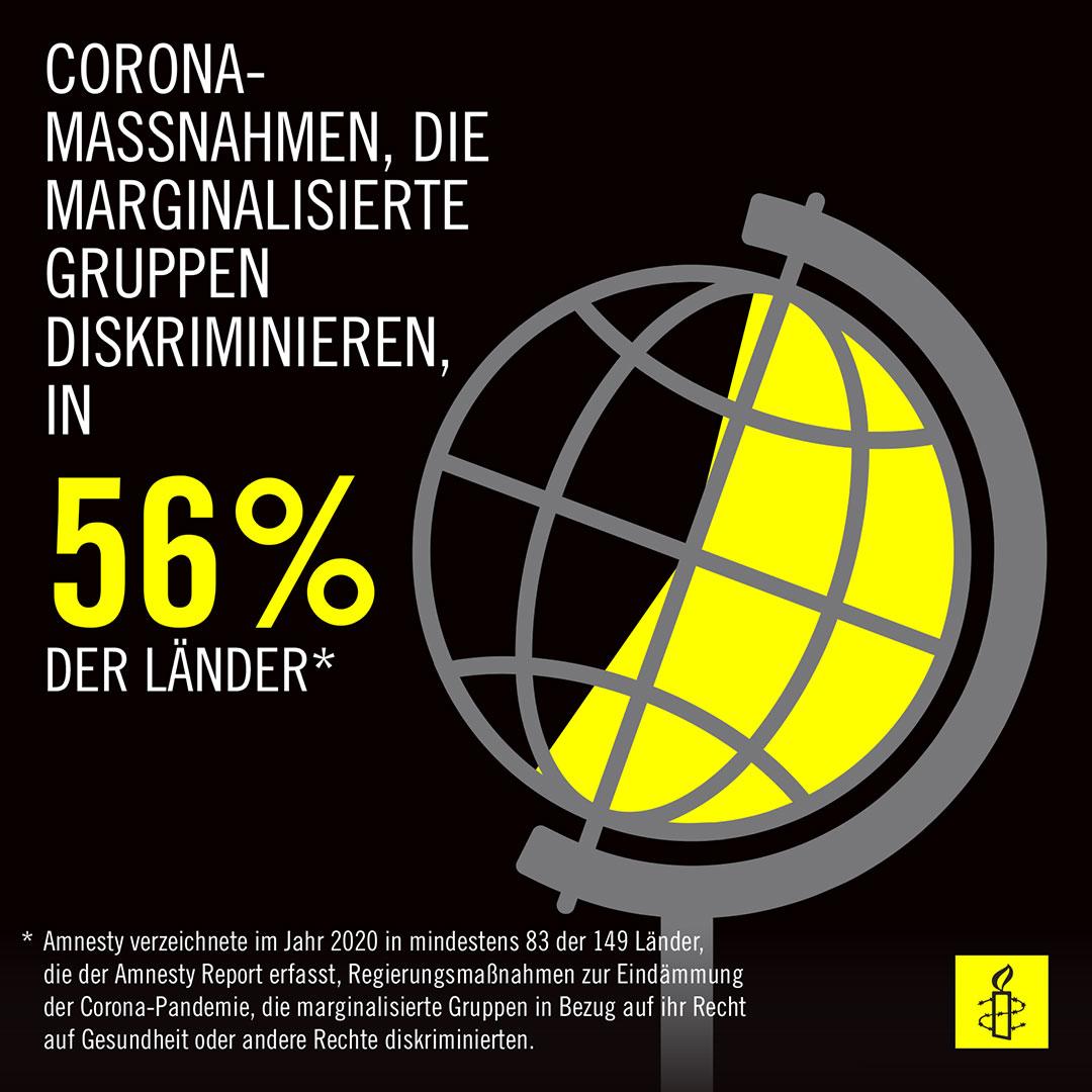Corona überrollt die Menschenrechte