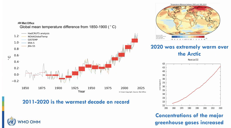weltklimabericht grafik