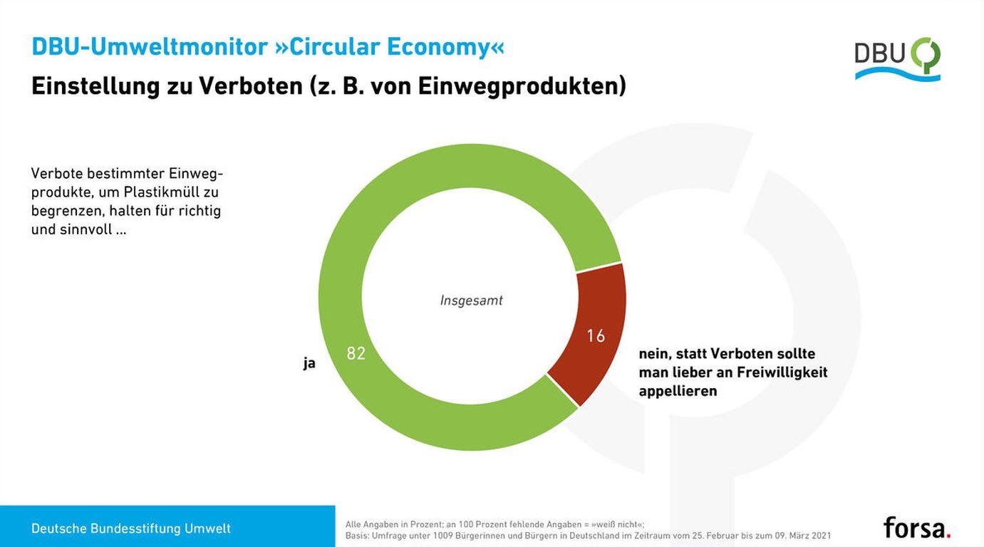 Circular Economy forsa DBU