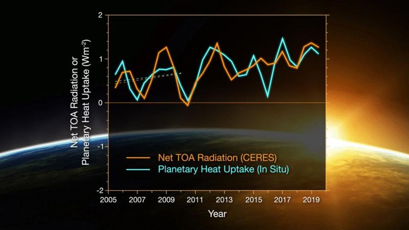 NASA Klimastudie