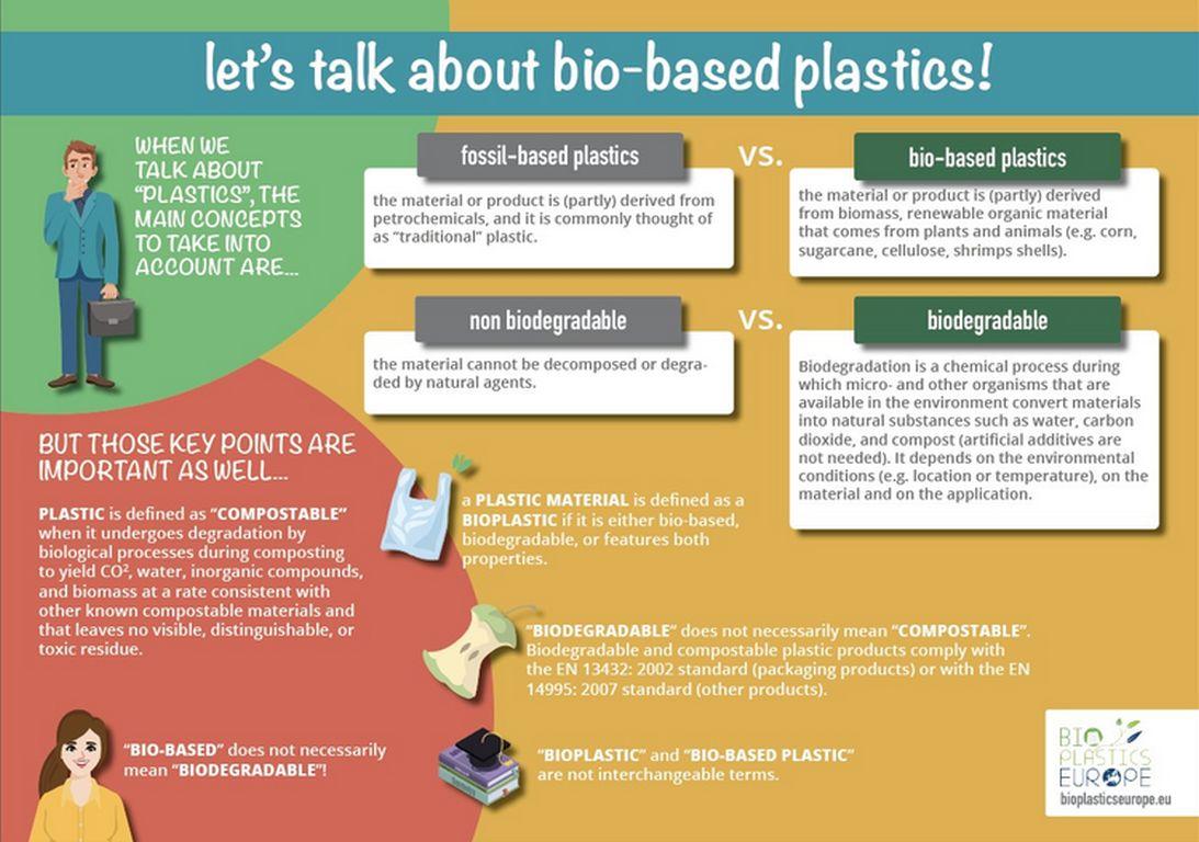 Bioplastcs Chart