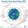 Country Overshoot Days 2021 sm