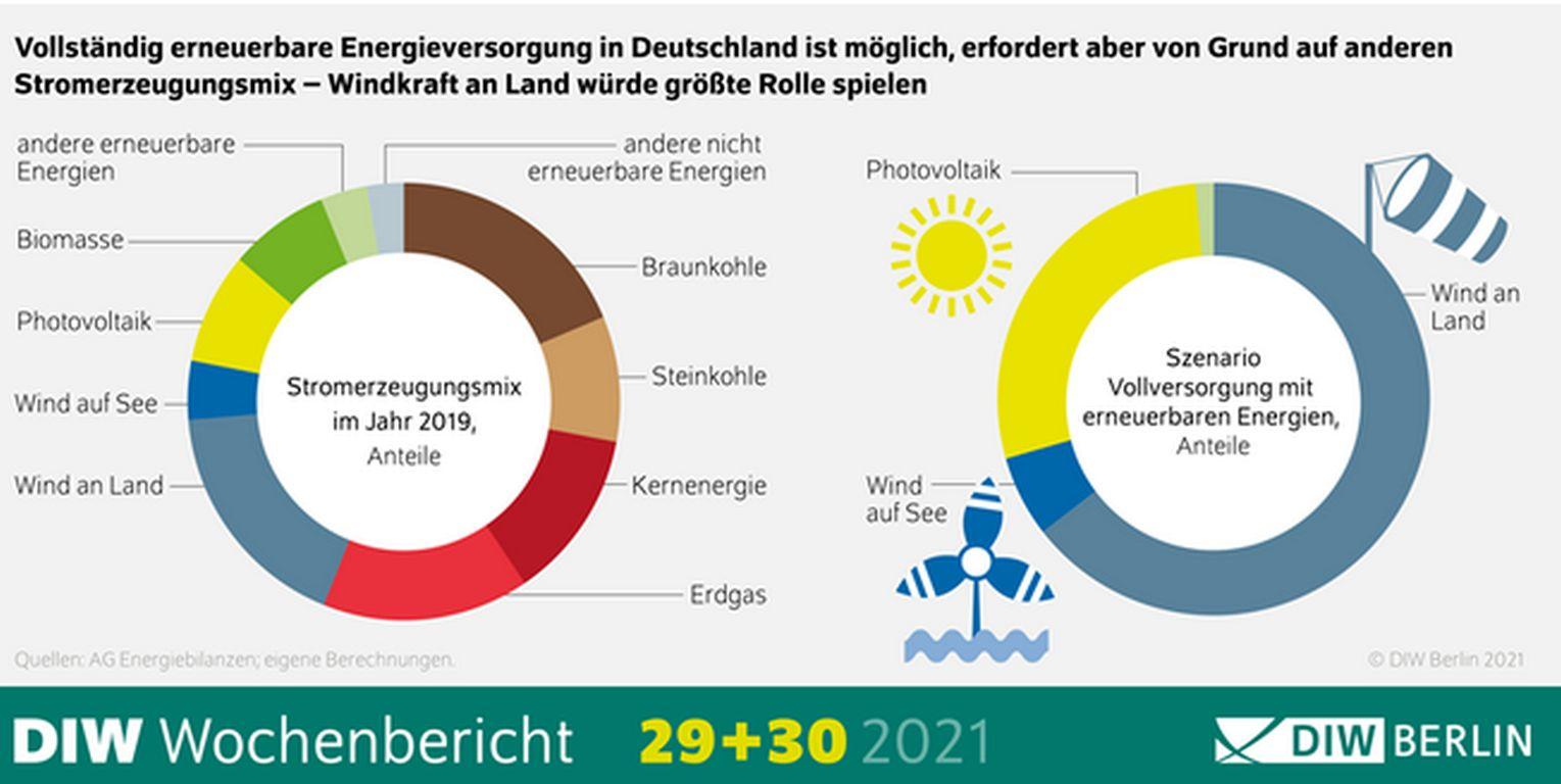 DIW: 100 % erneuerbare Energie in 10 bis 15 Jahren möglich