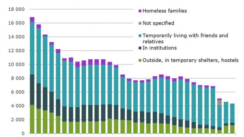 Finnland: «Housing First» ist ein Erfolg