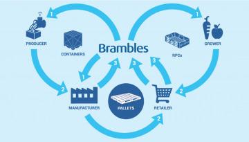 Brambles NAchhaltigkeit