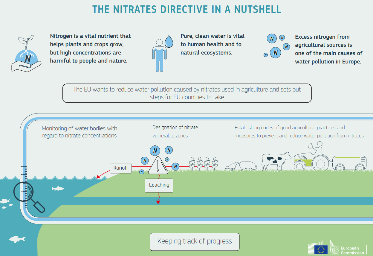 nitrates directive infographic